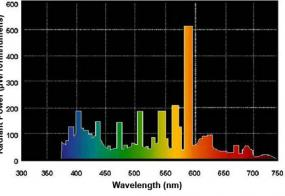 BUSD400UV Spectrum Graph