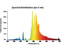 Spectral Distribution
