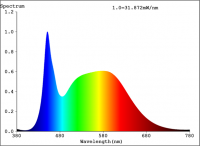 powerPAR™ White LED Spectrum